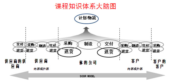 8)配送管理原则 案例:《爱普生与亦禾供应链的合作》 《海尔与怡亚通